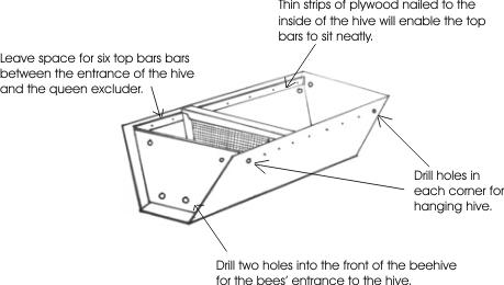 Livestock Kenya - Constructing a Kenya Top Bar Hive